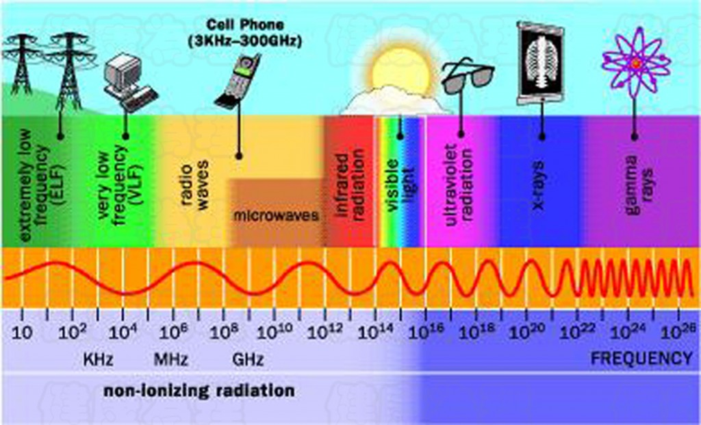 Radiation - Electromagnetics Spectrum