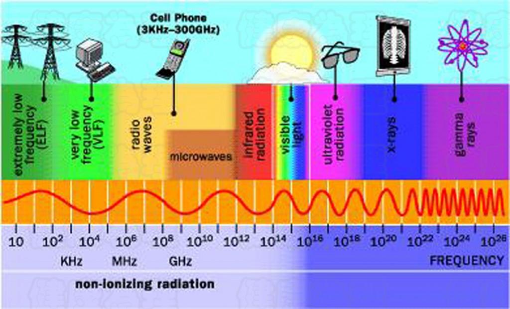 Radiation - Electromagnetics Spectrum