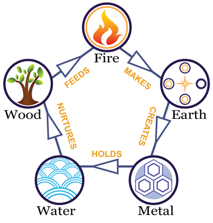 Acupuncture Five Elements
